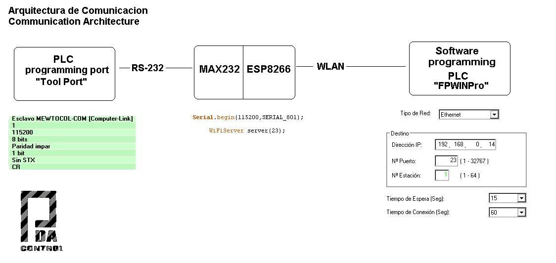 ESP8266 Panasonic Industrial